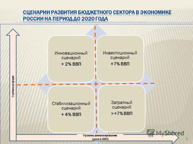 9 Инновационный сценарий + 2% ВВП Инвестиционный сценарий +7% ВВП Стабилизационный сценарий + 4% ВВП Затратный сценарий >+7% ВВП Глубина реформ Уровень финансирования (доля в ВВП)