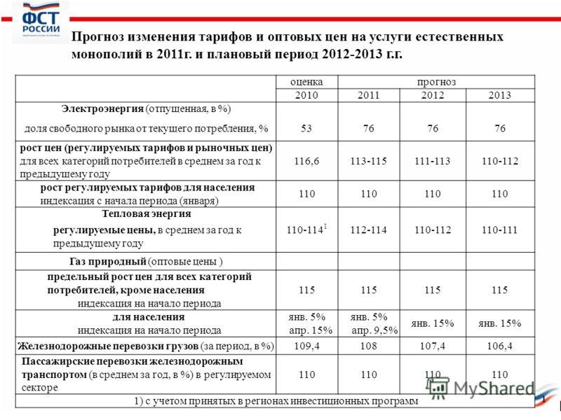 Прогноз изменения тарифов и оптовых цен на услуги естественных монополий в 2011г. и плановый период 2012-2013 г.г. оценкапрогноз 2010201120122013 Электроэнергия (отпущенная, в %) доля свободного рынка от текущего потребления, %5376 рост цен (регулиру