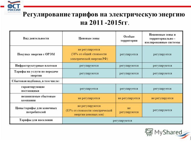 Регулирование тарифов на электрическую энергию на 2011 -2015гг. Вид деятельностиЦеновые зоны Особые территории Неценовые зоны и территориально – изолированные системы Покупка энергии с ОРЭМ не регулируется (56% от общей стоимости электрической энерги