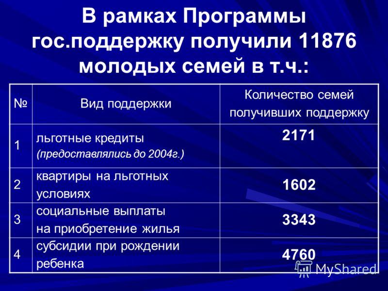 В рамках Программы гос.поддержку получили 11876 молодых семей в т.ч.: Вид поддержки Количество семей получивших поддержку 1 льготные кредиты (предоставлялись до 2004г.) 2171 2 квартиры на льготных условиях 1602 3 социальные выплаты на приобретение жи