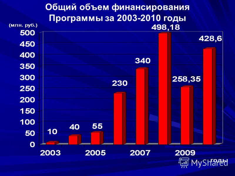 Общий объем финансирования Программы за 2003-2010 годы