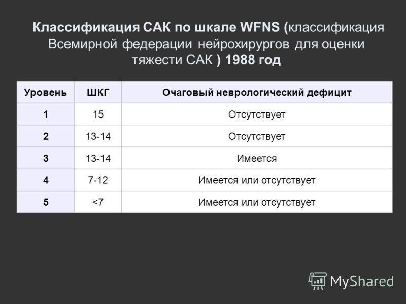 Классификация САК по шкале WFNS (классификация Всемирной федерации нейрохирургов для оценки тяжести САК ) 1988 год УровеньШКГОчаговый неврологический дефицит 115Отсутствует 213-14Отсутствует 313-14Имеется 47-12Имеется или отсутствует 5