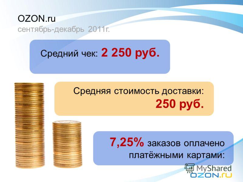 Средний чек: 2 250 руб. Средняя стоимость доставки: 250 руб. 7,25% заказов оплачено платёжными картами: OZON.ru сентябрь-декабрь 2011г.