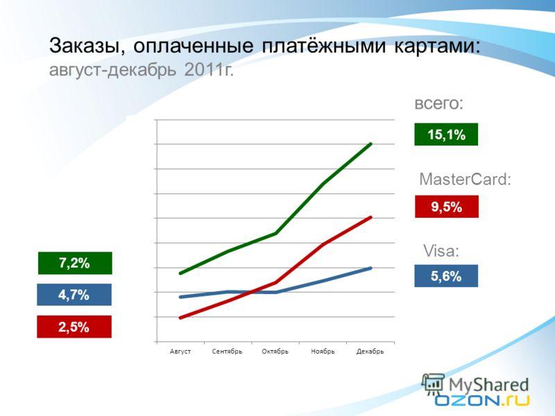 7,2% 15,1% 9,5% 2,5% 5,6% 4,7%4,7% Заказы, оплаченные платёжными картами: август-декабрь 2011г. всего: MasterCard: Visa: