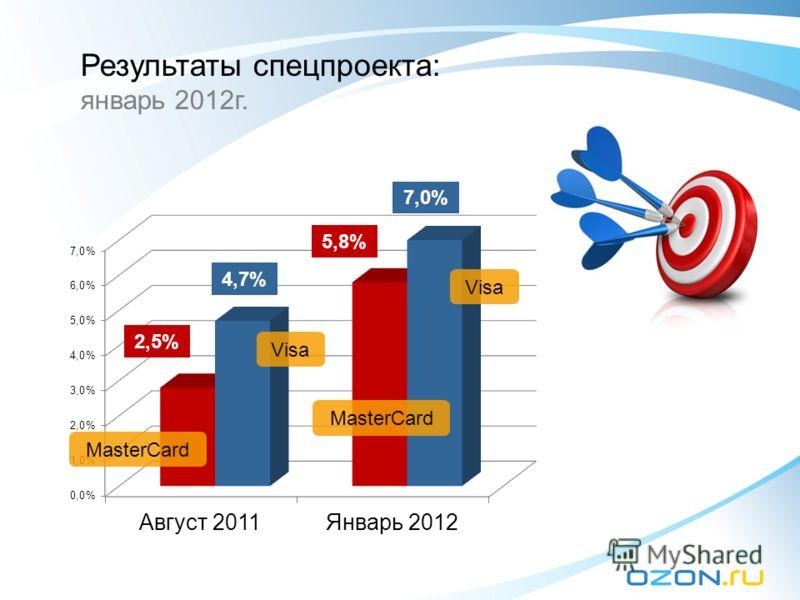 Результаты спецпроекта: январь 2012г. 2,5% 4,7%4,7% 5,8% 7,0% Visa MasterCard Visa MasterCard