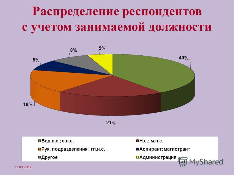 Распределение респондентов с учетом занимаемой должности 17.09.2012