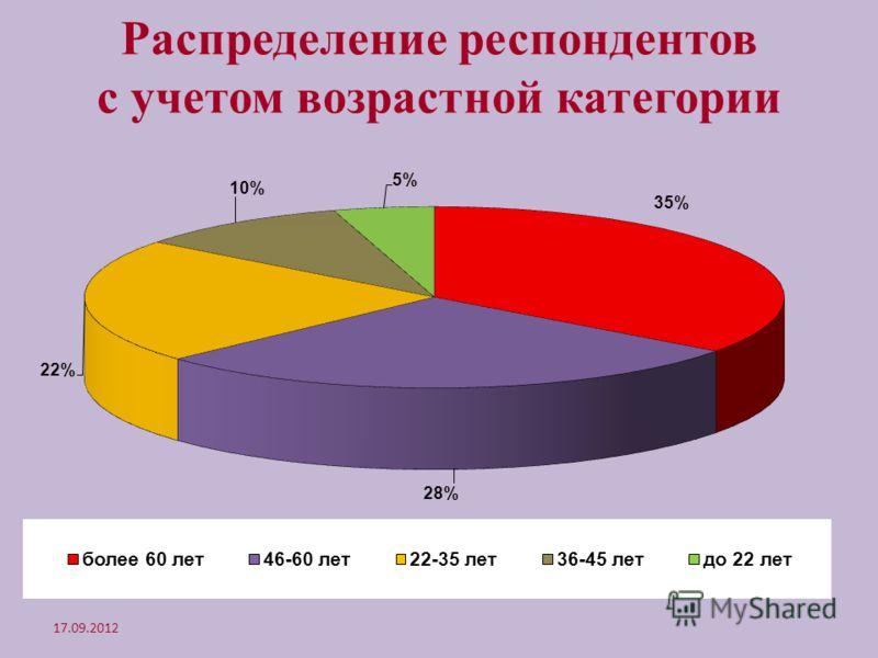 Распределение респондентов с учетом возрастной категории 17.09.2012