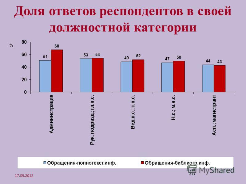 Доля ответов респондентов в своей должностной категории 17.09.2012