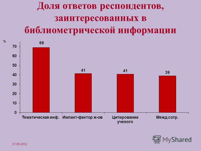 Доля ответов респондентов, заинтересованных в библиометрической информации 17.09.2012