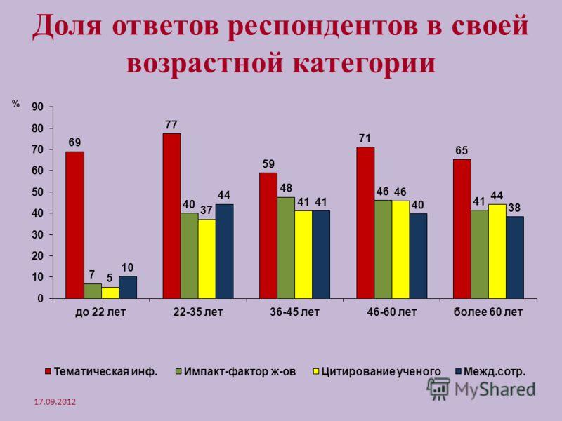 Доля ответов респондентов в своей возрастной категории 17.09.2012