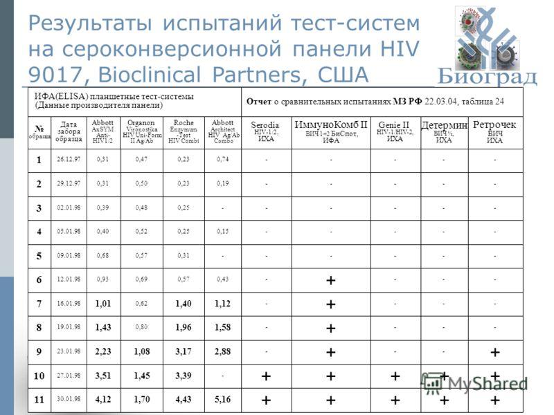 © ЗАО «Биоград», 2011г.12 Результаты испытаний тест-систем на сероконверсионной панели HIV 9017, Bioclinical Partners, США ИФА(ELISA) планшетные тест-системы (Данные производителя панели) Отчет о сравнительных испытаниях МЗ РФ 22.03.04, таблица 24 об