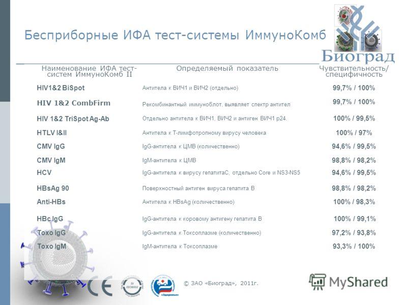 Бесприборные ИФА тест-системы ИммуноКомб © ЗАО «Биоград», 2011г. Наименование ИФА тест- систем ИммуноКомб II Определяемый показатель Чувствительность/ специфичность HIV1&2 BiSpot Антитела к ВИЧ1 и ВИЧ2 (отдельно) 99,7% / 100% HIV 1&2 CombFirm Рекомби