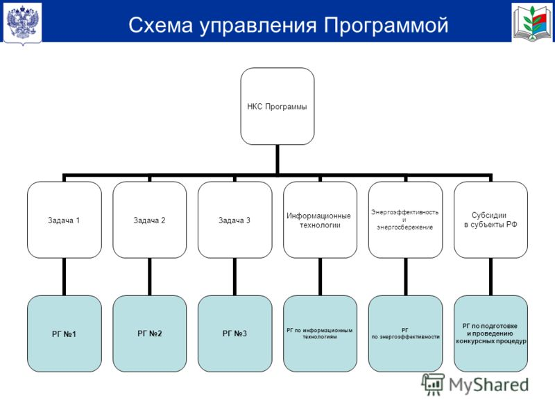 Схема управления Программой НКС Программы Задача 1 РГ 1 Задача 2 РГ 2 Задача 3 РГ 3 Информационные технологии РГ по информационным технологиям Энергоэффективность и энергосбережение РГ по энергоэффективности Субсидии в субъекты РФ РГ по подготовке и