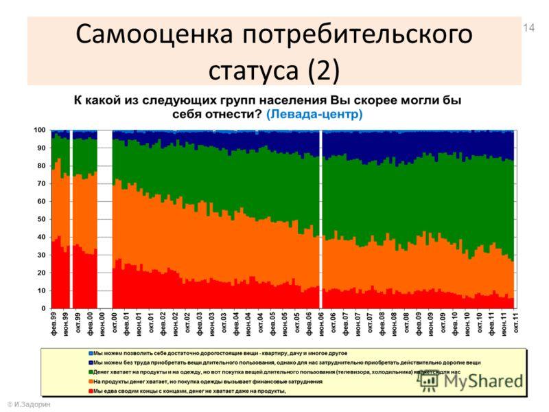 Самооценка потребительского статуса (2) © И.Задорин 14