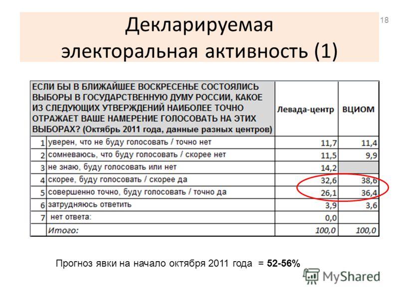 Декларируемая электоральная активность (1) Прогноз явки на начало октября 2011 года = 52-56% 18