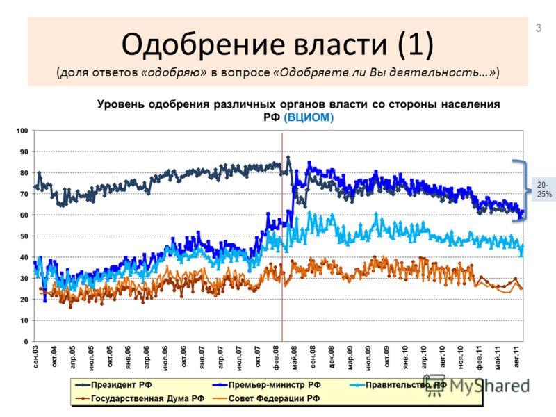 Одобрение власти (1) (доля ответов «одобряю» в вопросе «Одобряете ли Вы деятельность…») 20- 25% 3