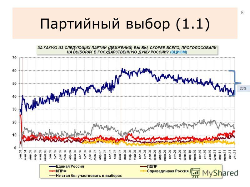 Партийный выбор (1.1) 8 20%