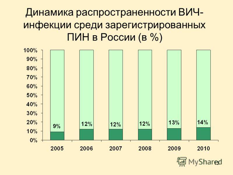 13 Динамика распространенности ВИЧ- инфекции среди зарегистрированных ПИН в России (в %)