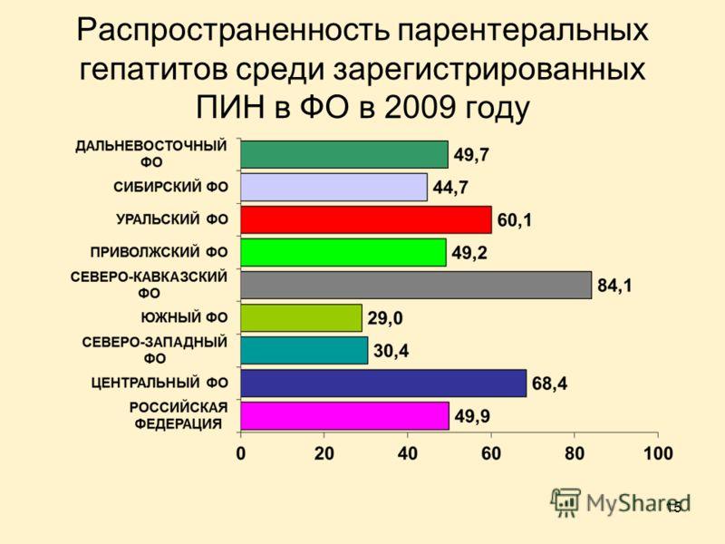 15 Распространенность парентеральных гепатитов среди зарегистрированных ПИН в ФО в 2009 году