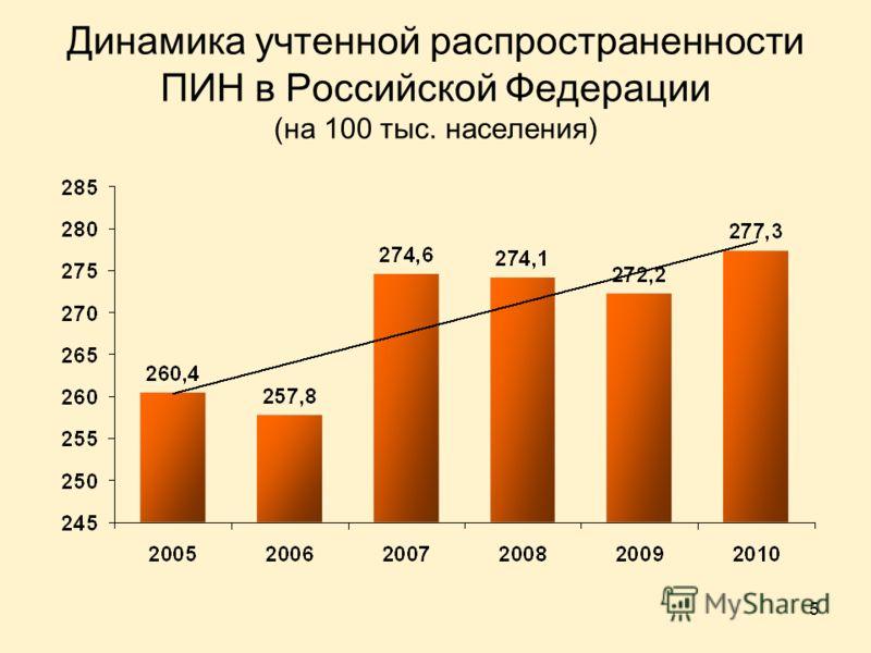 5 Динамика учтенной распространенности ПИН в Российской Федерации (на 100 тыс. населения)