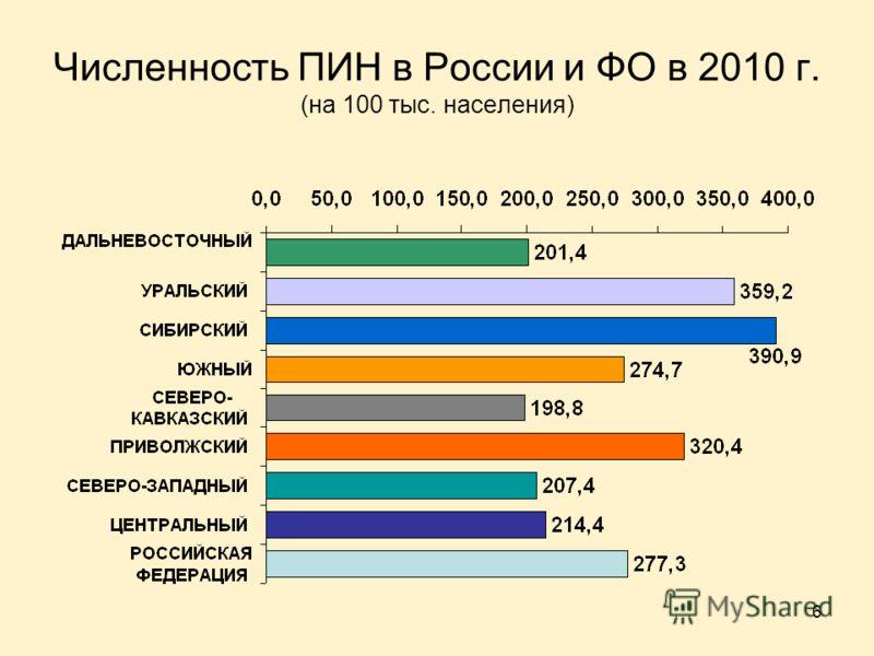 6 Численность ПИН в России и ФО в 2010 г. (на 100 тыс. населения)