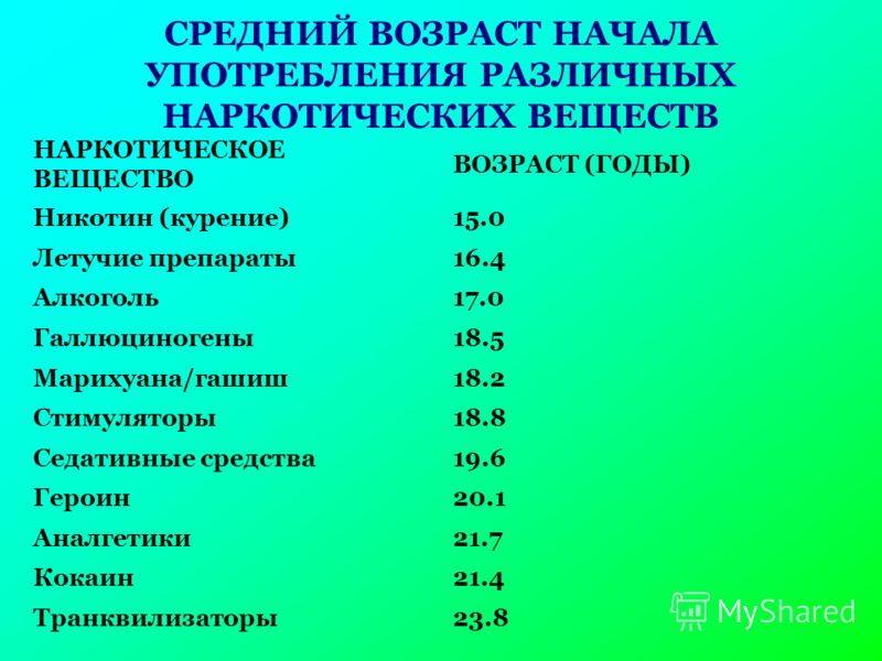 СРЕДНИЙ ВОЗРАСТ НАЧАЛА УПОТРЕБЛЕНИЯ РАЗЛИЧНЫХ НАРКОТИЧЕСКИХ ВЕЩЕСТВ НАРКОТИЧЕСКОЕ ВЕЩЕСТВО ВОЗРАСТ (ГОДЫ) Никотин (курение)15.0 Летучие препараты16.4 Алкоголь17.0 Галлюциногены18.5 Марихуана/гашиш18.2 Стимуляторы18.8 Седативные средства19.6 Героин20.
