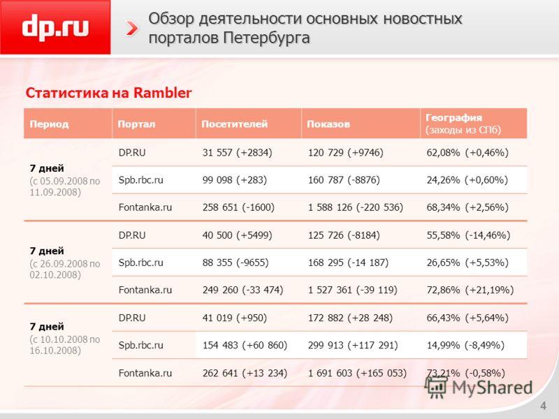 4 Обзор деятельности основных новостных порталов Петербурга Статистика на Rambler ПериодПорталПосетителейПоказов География (заходы из СПб) 7 дней (c 05.09.2008 по 11.09.2008) DP.RU31 557 (+2834)120 729 (+9746)62,08% (+0,46%) Spb.rbc.ru99 098 (+283)16