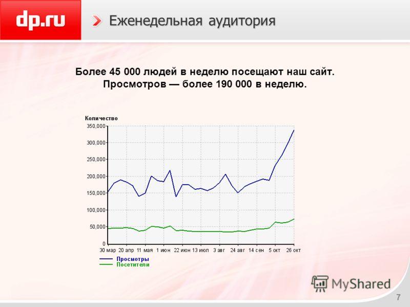 7 Еженедельная аудитория Более 45 000 людей в неделю посещают наш сайт. Просмотров более 190 000 в неделю.
