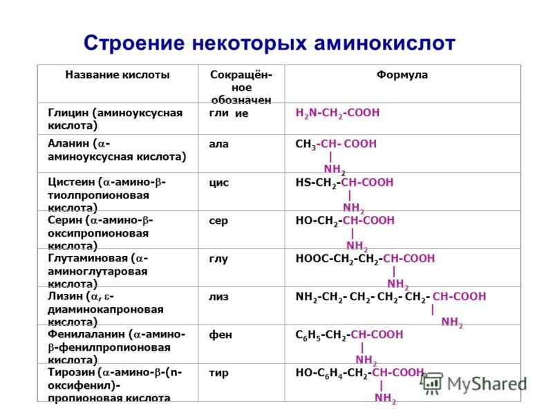 Строение некоторых аминокислот Название кислотыСокращён- ное обозначен ие Формула Глицин (аминоуксусная кислота) глиH 2 N-CH 2 -COOH Аланин ( - аминоуксусная кислота) алаCH 3 -CH- COOH | NH 2 Цистеин ( -амино- - тиолпропионовая кислота) цисHS-CH 2 -C