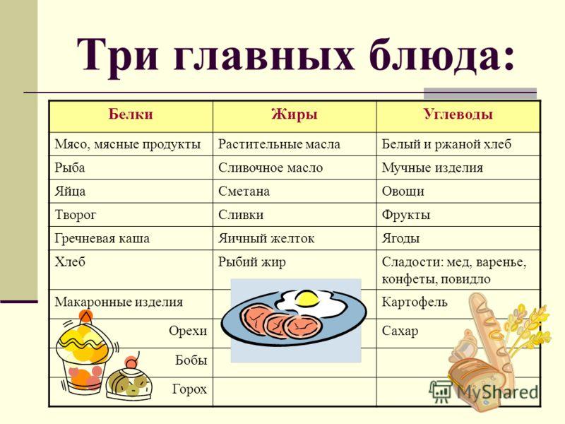Три главных блюда: БелкиЖирыУглеводы Мясо, мясные продуктыРастительные маслаБелый и ржаной хлеб РыбаСливочное маслоМучные изделия ЯйцаСметанаОвощи ТворогСливкиФрукты Гречневая кашаЯичный желтокЯгоды ХлебРыбий жирСладости: мед, варенье, конфеты, повид