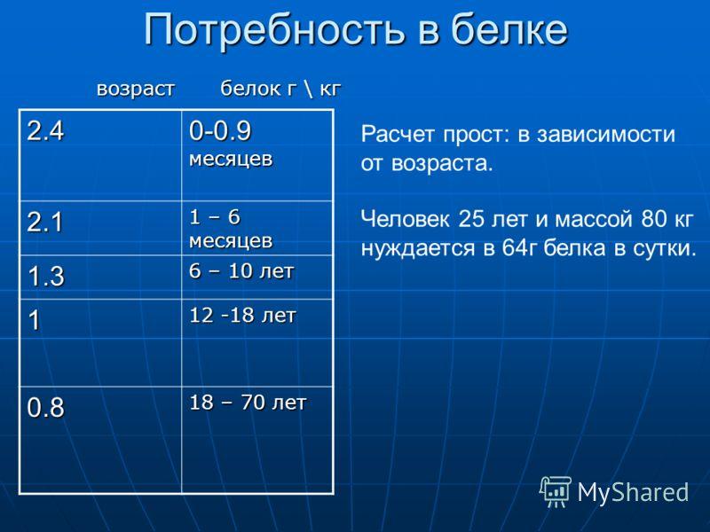 Потребность в белке возраст белок г \ кг возраст белок г \ кг 0-0.9 месяцев 2.4 1 – 6 месяцев 2.1 6 – 10 лет 1.3 12 -18 лет 1 18 – 70 лет 0.8 Расчет прост: в зависимости от возраста. Человек 25 лет и массой 80 кг нуждается в 64г белка в сутки.