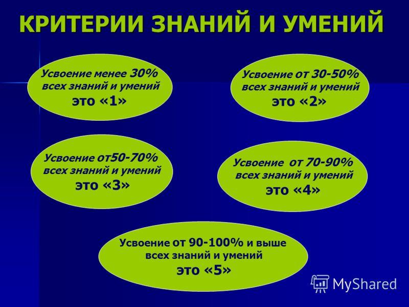 КРИТЕРИИ ЗНАНИЙ И УМЕНИЙ Усвоение менее 30% всех знаний и умений это «1» Усвоение от 30-50% всех знаний и умений это «2» Усвоение от 90-100% и выше всех знаний и умений это «5» Усвоение от 70-90% всех знаний и умений это «4» Усвоение от50-70% всех зн
