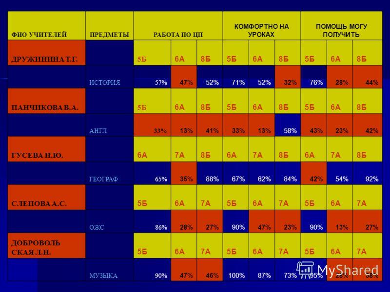 ФИО УЧИТЕЛЕЙПРЕДМЕТЫРАБОТА ПО ЦП КОМФОРТНО НА УРОКАХ ПОМОЩЬ МОГУ ПОЛУЧИТЬ ДРУЖИНИНА Т.Г. 5Б 6А8Б5Б6А8Б5Б6А8Б ИСТОРИЯ57% 47%52%71%52%32%76%28%44% ПАНЧИКОВА В.А. 5Б 6А8Б5Б6А8Б5Б6А8Б АНГЛ33% 13%41%33%13%58%43%23%42% ГУСЕВА Н.Ю. 6А7А8Б6А7А8Б6А7А8Б ГЕОГРА