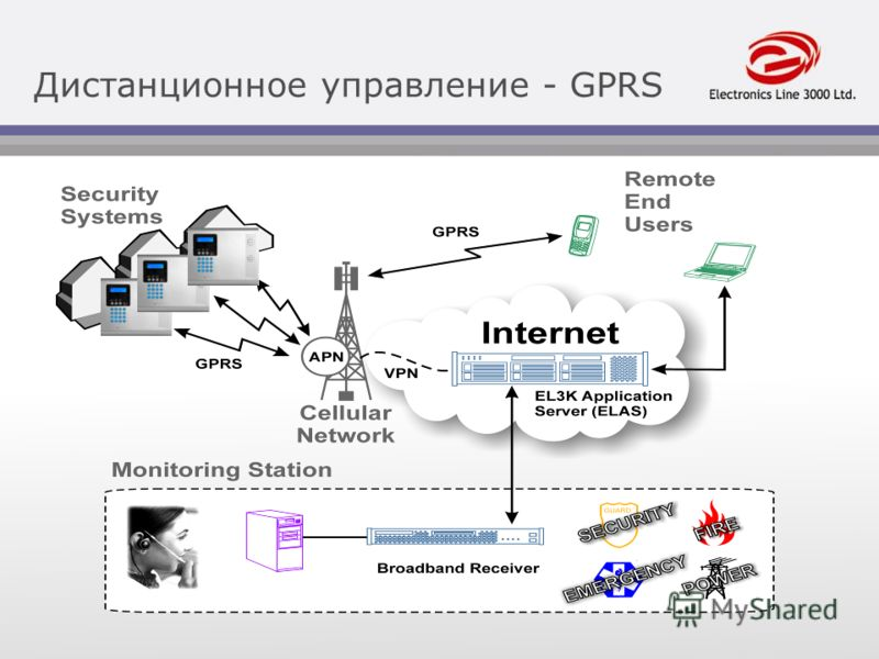 14 Дистанционное управление - GPRS