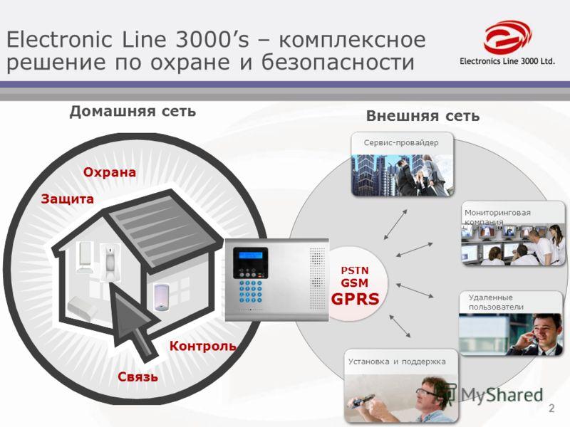 2 Домашняя сеть Контроль Связь Защита Охрана Внешняя сеть Мониторинговая компания Удаленные пользователи Сервис-провайдер Установка и поддержка PSTN GSM GPRS Electronic Line 3000s – комплексное решение по охране и безопасности