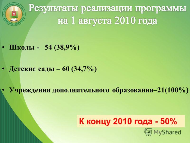 Школы - 54 (38,9%) Детские сады – 60 (34,7%) Учреждения дополнительного образования–21(100%) К концу 2010 года - 50%