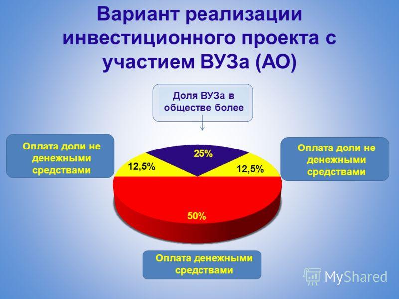 Вариант реализации инвестиционного проекта с участием ВУЗа (АО) Оплата денежными средствами Оплата доли не денежными средствами Доля ВУЗа в обществе более