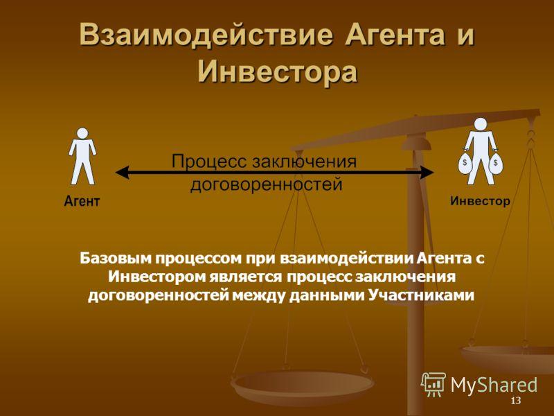 13 Взаимодействие Агента и Инвестора Базовым процессом при взаимодействии Агента с Инвестором является процесс заключения договоренностей между данными Участниками