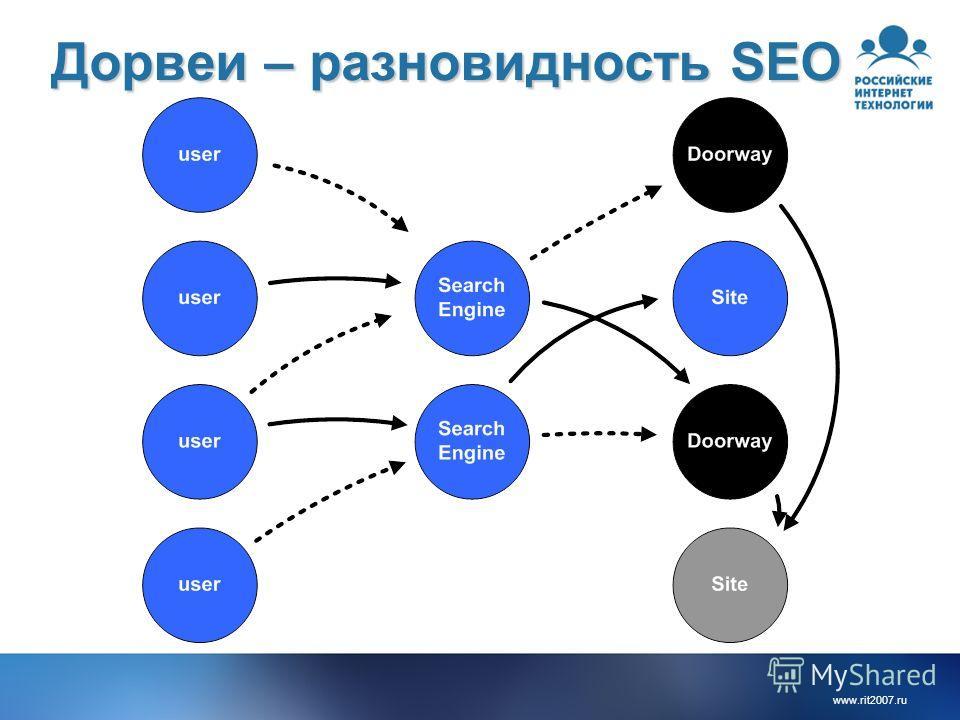 www.rit2007. ru Дорвеи – разновидность SEO