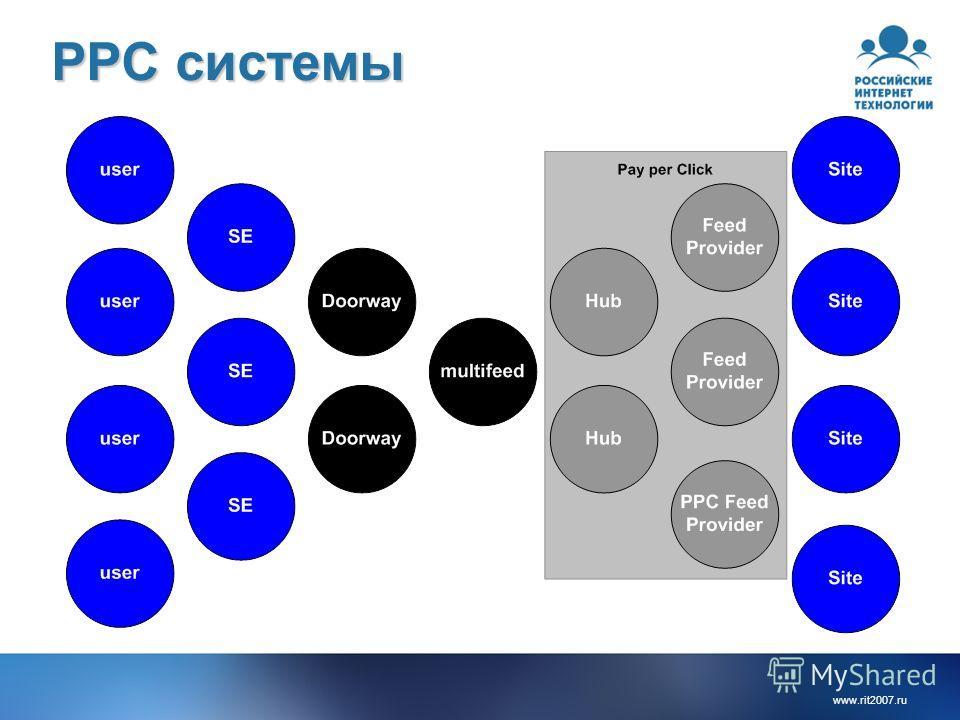 www.rit2007. ru PPC системы
