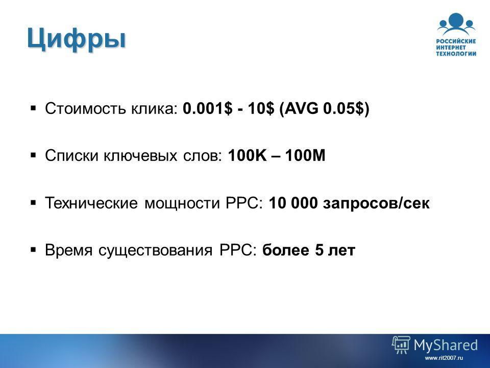www.rit2007. ru Цифры Стоимость клика: 0.001$ - 10$ (AVG 0.05$) Списки ключевых слов: 100K – 100M Технические мощности PPC: 10 000 запросов/сек Время существования PPC: более 5 лет