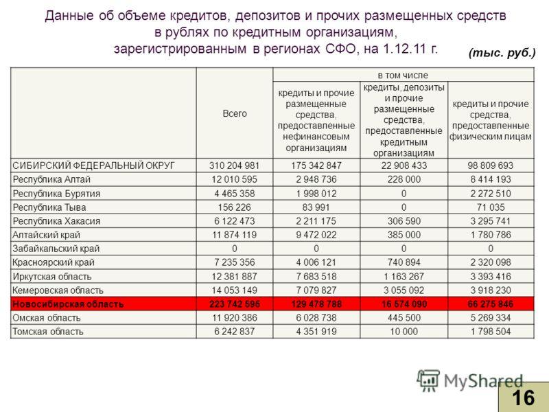 Данные об объеме кредитов, депозитов и прочих размещенных средств в рублях по кредитным организациям, зарегистрированным в регионах СФО, на 1.12.11 г. 16 (тыс. руб.) Всего в том числе кредиты и прочие размещенные средства, предоставленные нефинансовы