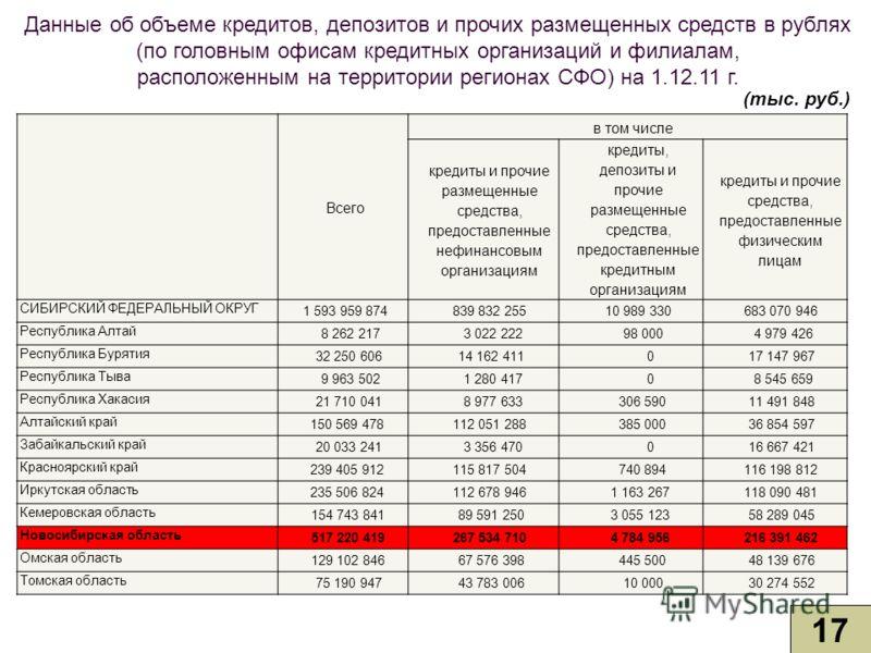 Данные об объеме кредитов, депозитов и прочих размещенных средств в рублях (по головным офисам кредитных организаций и филиалам, расположенным на территории регионах СФО) на 1.12.11 г. 17 (тыс. руб.) Всего в том числе кредиты и прочие размещенные сре