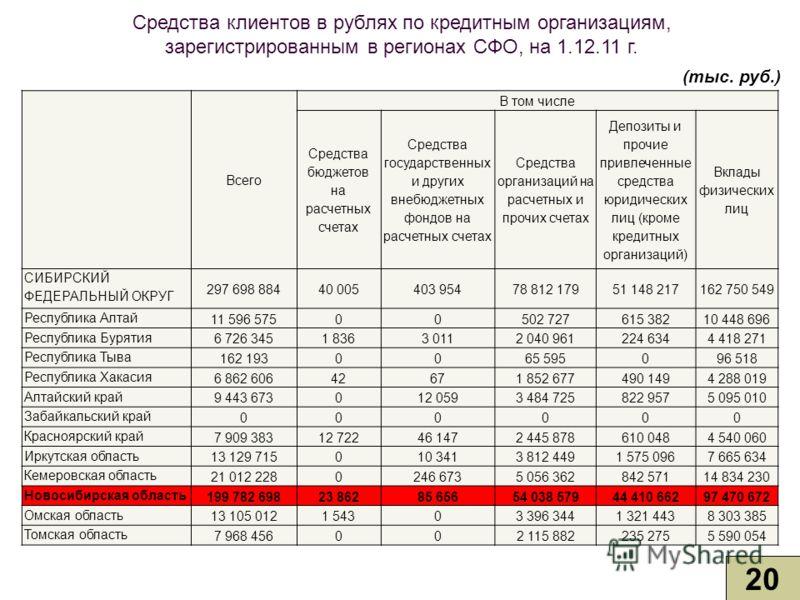 Средства клиентов в рублях по кредитным организациям, зарегистрированным в регионах СФО, на 1.12.11 г. 20 (тыс. руб.) Всего В том числе Средства бюджетов на расчетных счетах Средства государственных и других внебюджетных фондов на расчетных счетах Ср