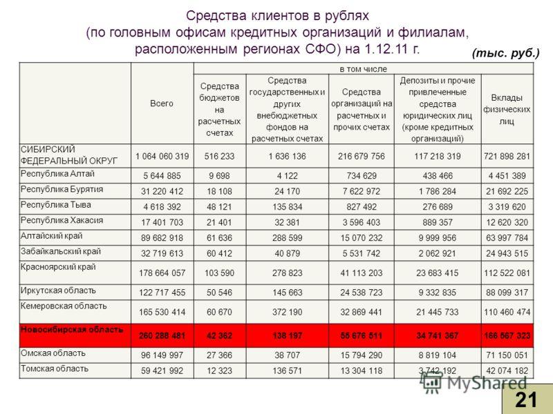 Средства клиентов в рублях (по головным офисам кредитных организаций и филиалам, расположенным регионах СФО) на 1.12.11 г. 21 (тыс. руб.) Всего в том числе Средства бюджетов на расчетных счетах Средства государственных и других внебюджетных фондов на