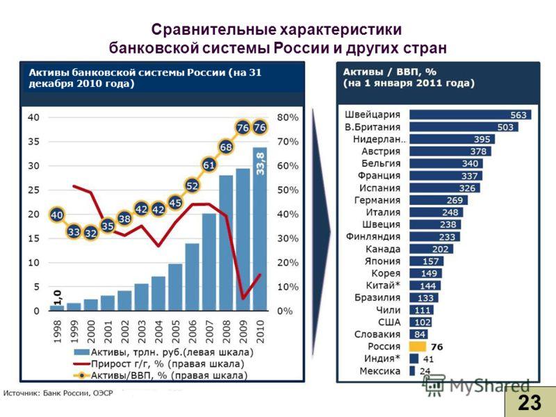 Сравнительные характеристики банковской системы России и других стран 23 Активы банковской системы России (на 31 декабря 2010 года)