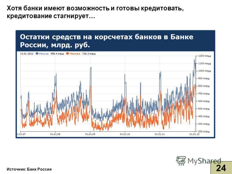 Источник: Банк России Хотя банки имеют возможность и готовы кредитовать, кредитование стагнирует… 24