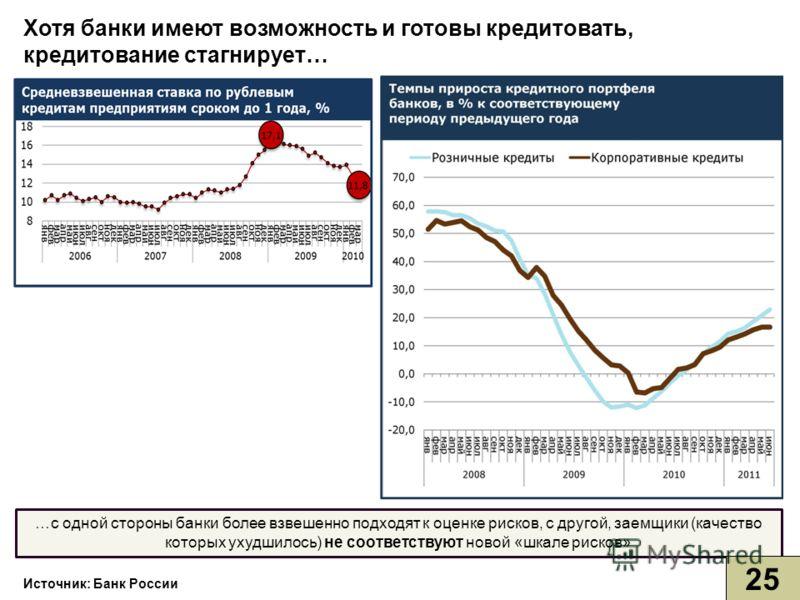 Источник: Банк России …с одной стороны банки более взвешенно подходят к оценке рисков, с другой, заемщики (качество которых ухудшилось) не соответствуют новой «шкале рисков» Хотя банки имеют возможность и готовы кредитовать, кредитование стагнирует…
