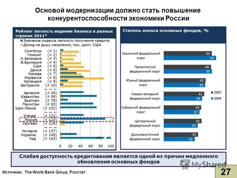 Источник: The World Bank Group, Росстат Слабая доступность кредитования является одной из причин медленного обновления основных фондов Основой модернизации должно стать повышение конкурентоспособности экономики России 27