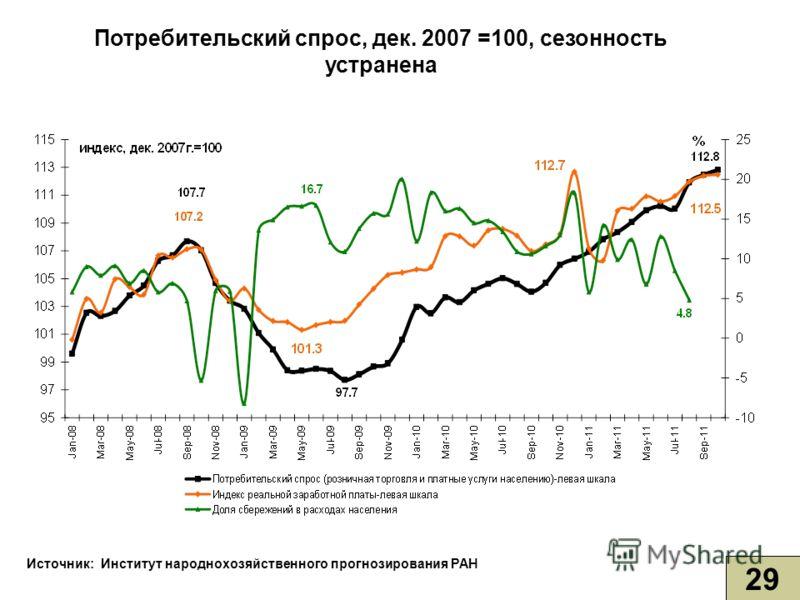 Потребительский спрос, дек. 2007 =100, сезонность устранена 29 Источник: Институт народнохозяйственного прогнозирования РАН